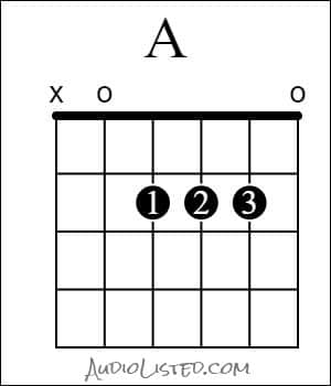 A Major Chord Open Finger Numbers