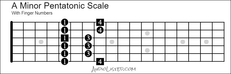 A Minor Pentatonic Scale 5th Position 6th String Root Finger Numbers