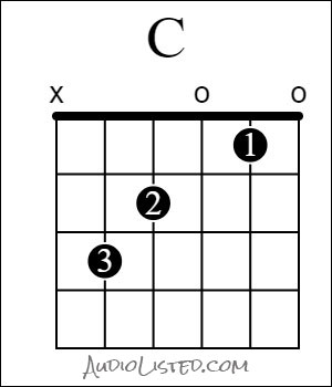 C Major Chord Open Finger Numbers