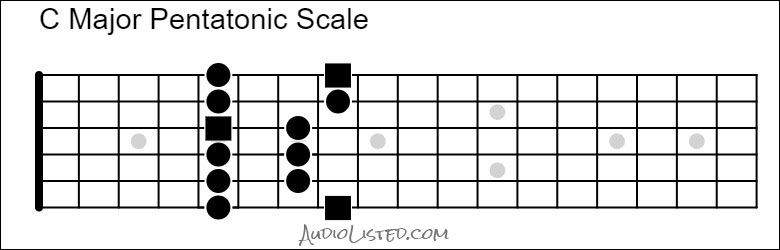 C Major Pentatonic Scale 5th Position 6th String Root