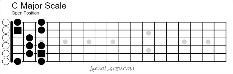 C Major Scale Open Position 5th String Root