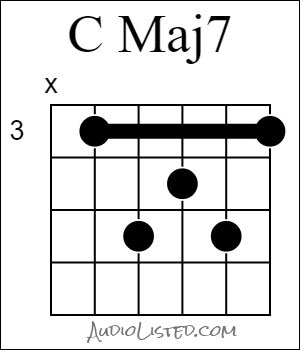 C Major 7 Chord Barre 3rd Fret 5th String Root