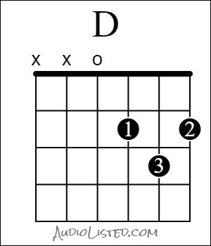 D Major Chord Open Finger Numbers