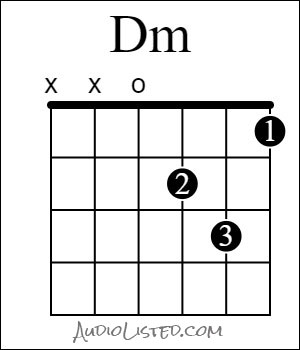 D Minor Chord Open Finger Numbers