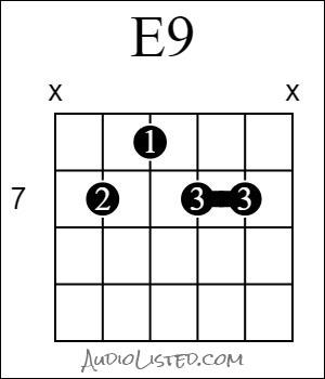 E 9 Chord 7th Fret 5th String Root 1