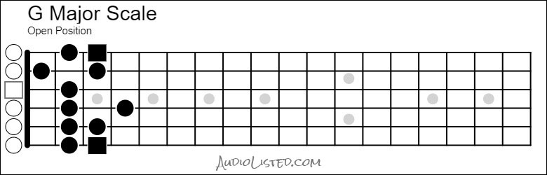 G Major Scale Open Position 6th String Root