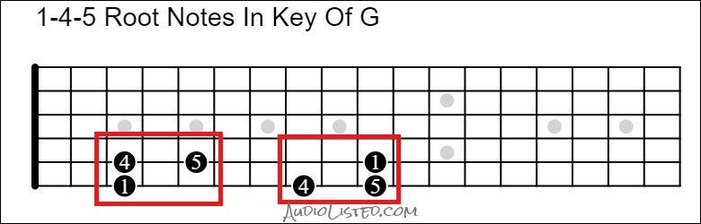 1 4 5 Root Notes Key of G