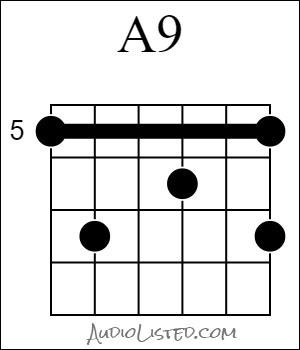 A 9 Chord 5th Fret 6th String Root