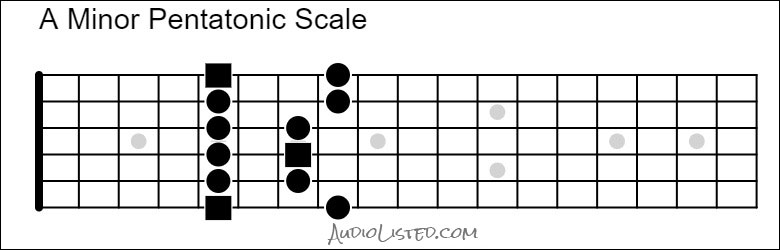 A Minor Pentatonic Scale 5th Position 6th String Root