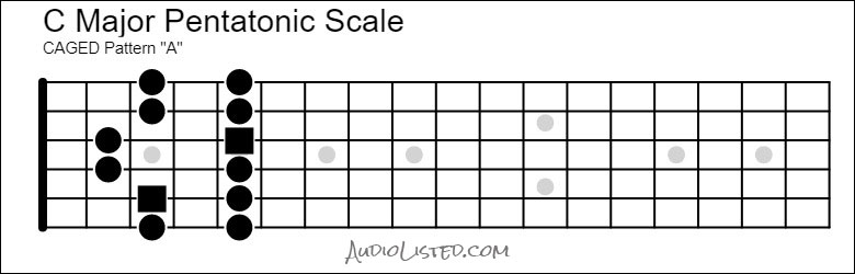 C Major Pentatonic Scale CAGED A Pattern