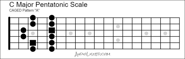 C Major Pentatonic Scale CAGED A Pattern