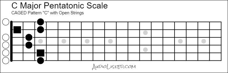 C Major Pentatonic Scale CAGED C Pattern Open Strings