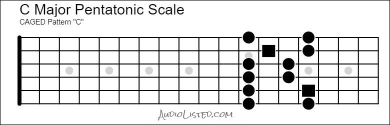 C Major Pentatonic Scale CAGED C Pattern
