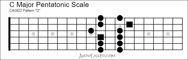 C Major Pentatonic Scale CAGED D Pattern