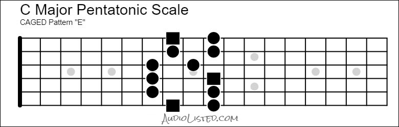 C Major Pentatonic Scale CAGED E Pattern