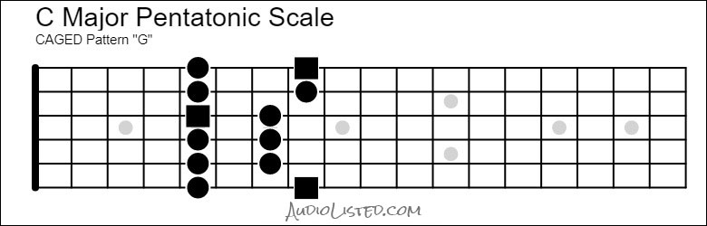 C Major Pentatonic Scale CAGED G Pattern