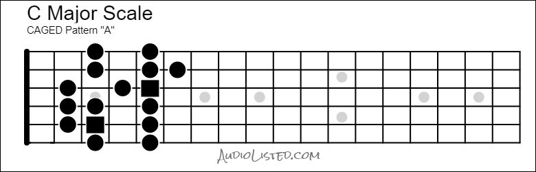 C Major Scale CAGED A Pattern