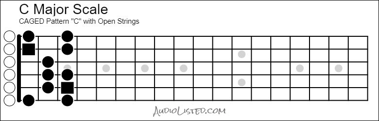 C Major Scale CAGED C Open Strings