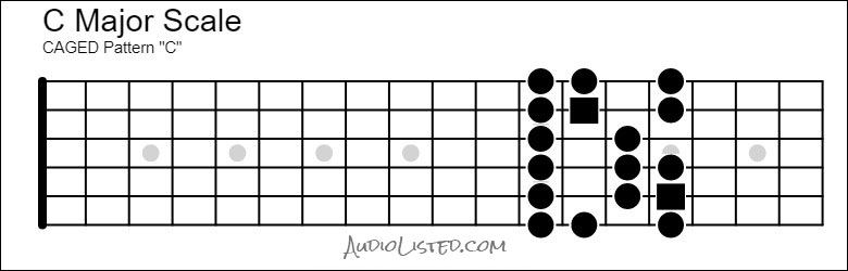 C Major Scale CAGED C Pattern