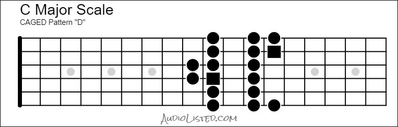 C Major Scale CAGED D Pattern