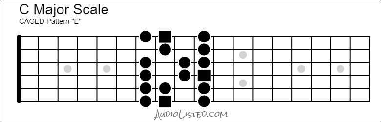 C Major Scale CAGED E Pattern