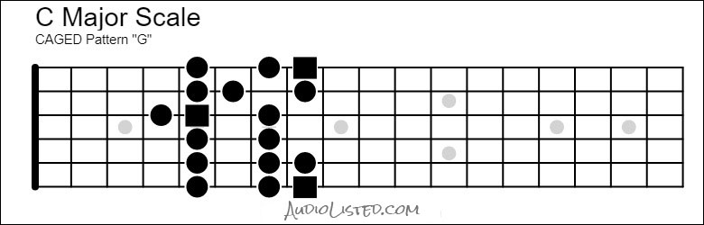C Major Scale CAGED G Pattern