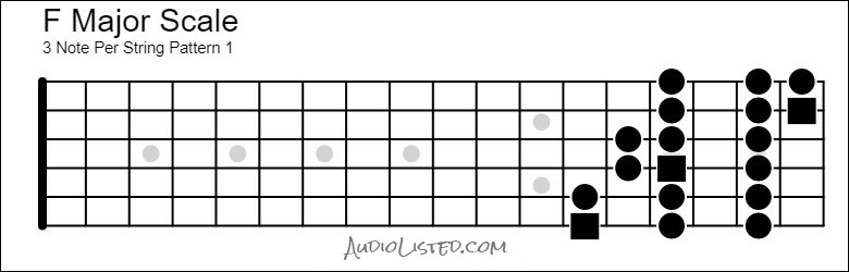 F Major Scale 3 Note Per String Pattern 1 Repeat
