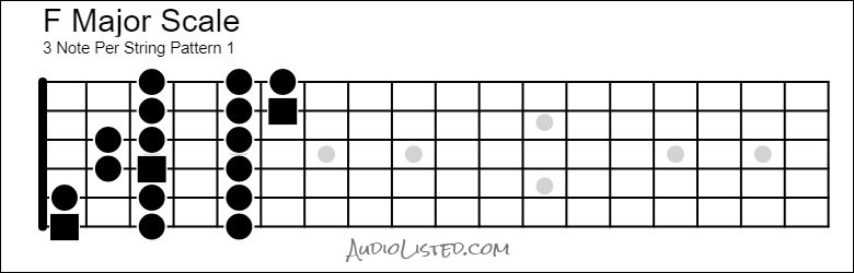 F Major Scale 3 Note Per String Pattern 1