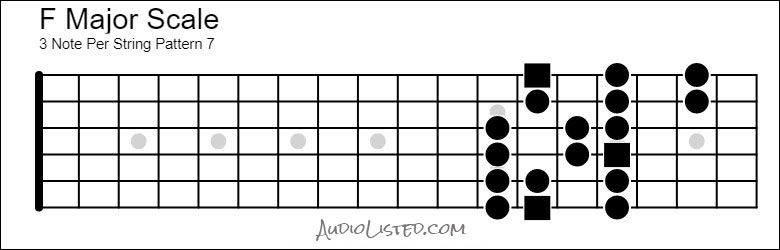 F Major Scale 3 Note Per String Pattern 7