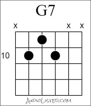G 7 Chord Shell 10th Fret 5th String Root