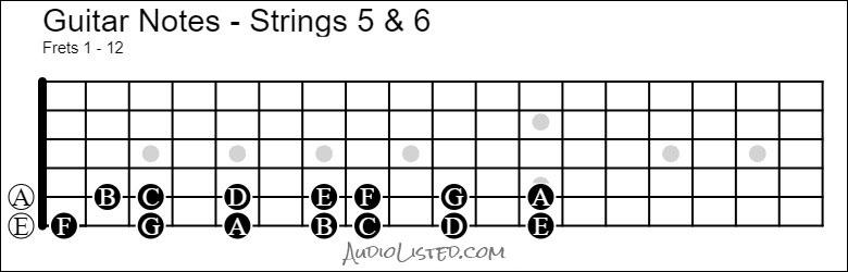 Guitar Notes - Strings 5 & 6