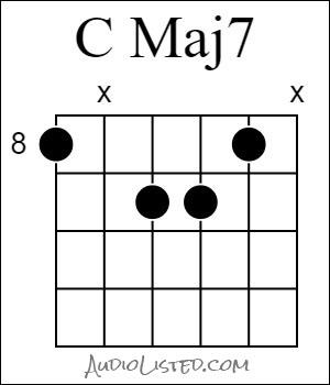 C Major 7 Chord 8th Fret 6th String Root