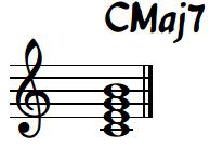 C Major 7 Chord Standard Notation