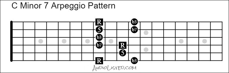 C Minor 7 Arpeggio Pattern with Intervals