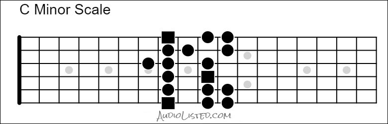 C Minor Scale CAGED G Pattern 8th Fret