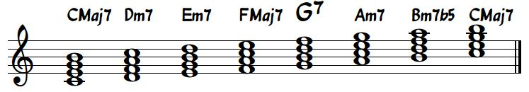 Diatonic 7th Chords C Major