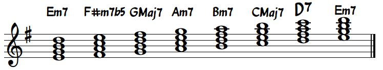 E Minor Diatonic Chords Standard Notation