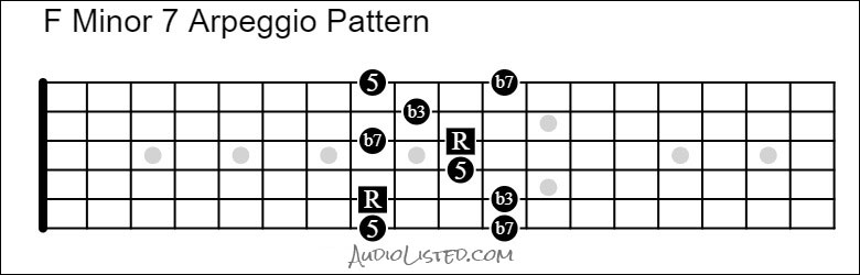 F Minor 7 Arpeggio Pattern with Intervals