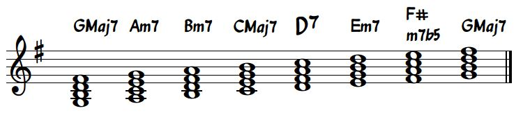 G Major Diatonic Chords Standard Notation